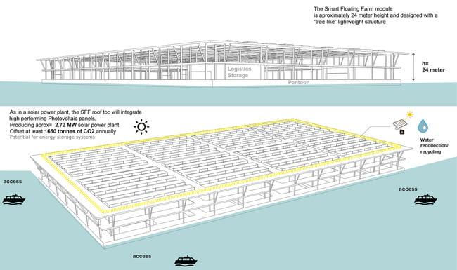 """""""Granja flotante"""" que puede producir más de 8.000 toneladas de verduras al año."""