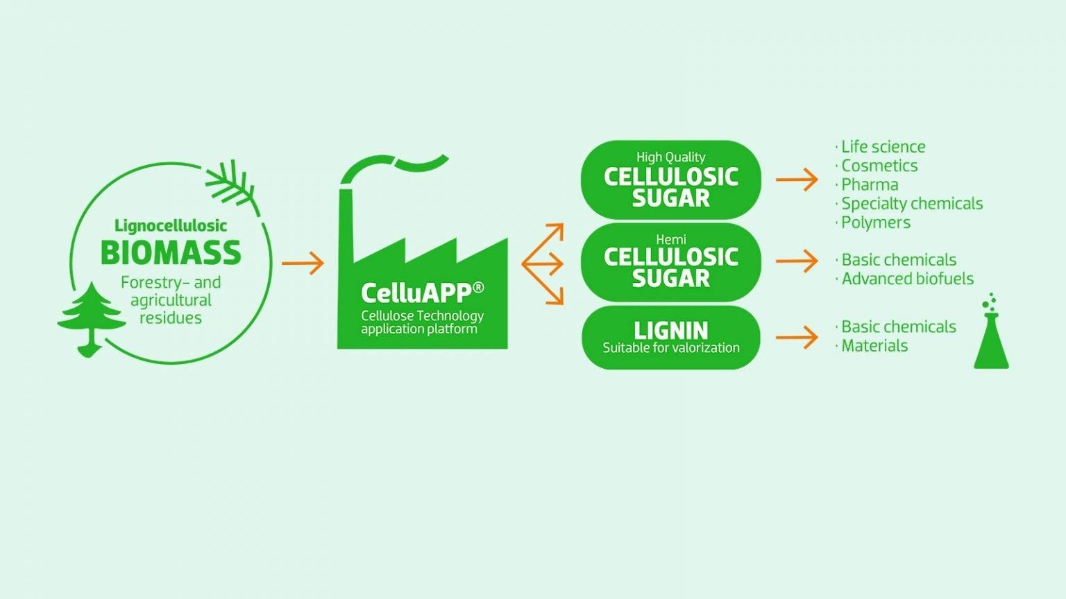 Sekab y Praj Industries se juntan para acelerar una transición verde 2