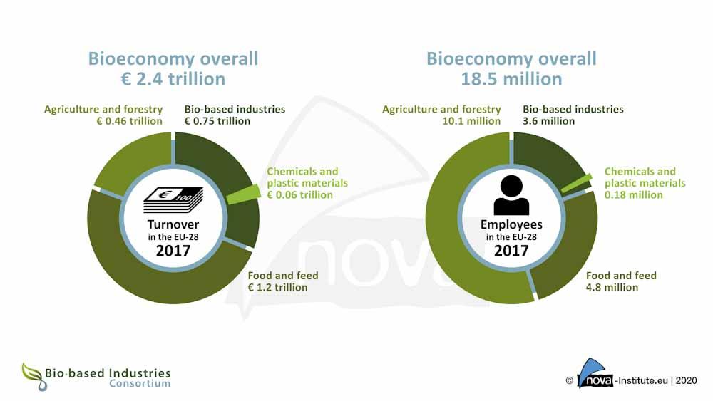 Nuevo informe revela que la bioeconomía europea opera un mercado de 2,4 billones de euros 2
