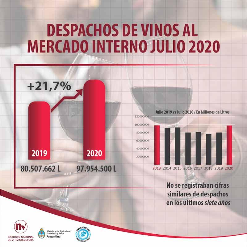 Por primera vez en siete años, crece el consumo interno de vinos 4