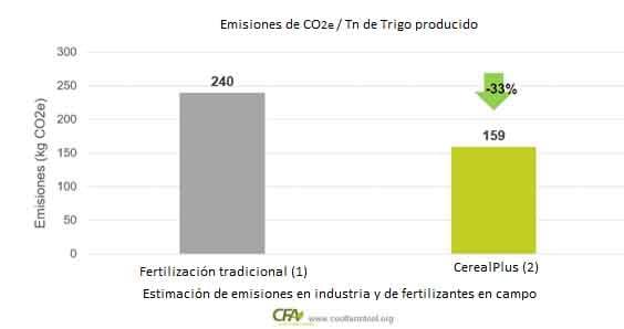 Huella de Carbono: Cómo fertilizar reduciendo las emisiones y aumentando la productividad 1