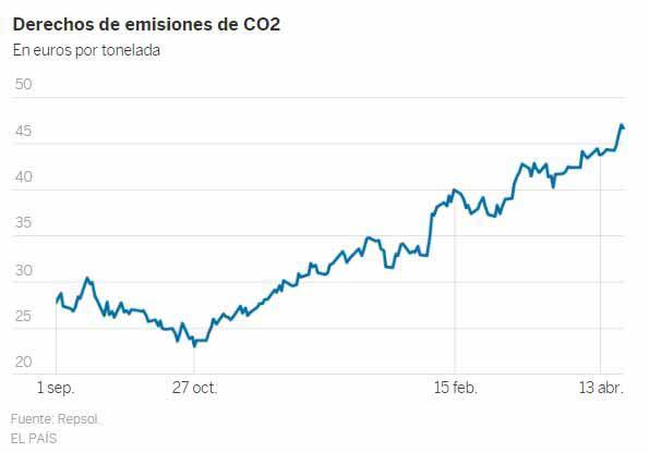 España recaudará este año 1.100 millones más por derechos de emisión de CO2, el doble que el año pasado 1