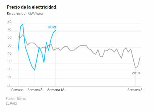 España recaudará este año 1.100 millones más por derechos de emisión de CO2, el doble que el año pasado 4