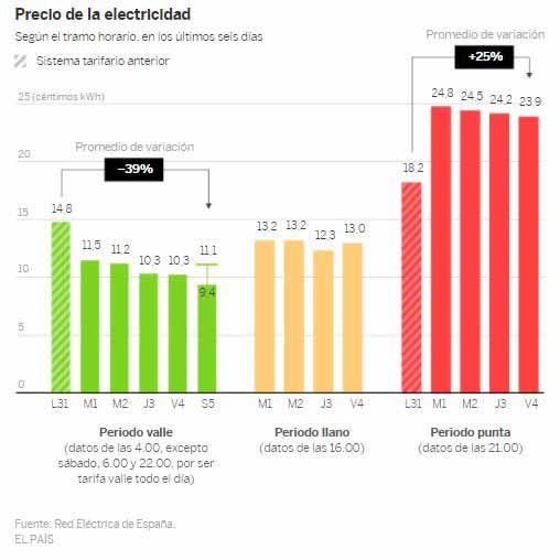 España recaudará este año 1.100 millones más por derechos de emisión de CO2, el doble que el año pasado 3