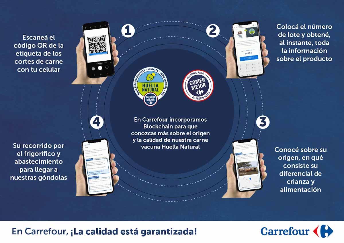 Carrefour Argentina incorpora tecnología blockchain
